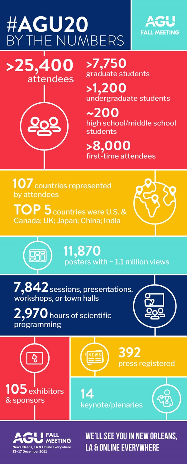 #AGU20 Fall Meeting By the Numbers