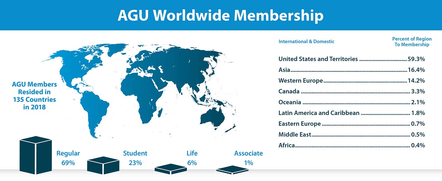 An infographic depicting AGU's worldwide membership percents by category.