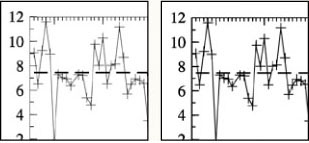 Two graphs side-by-side: the left graph uses hairlines to mark values, the right graph uses more visible 0.5 point lines.